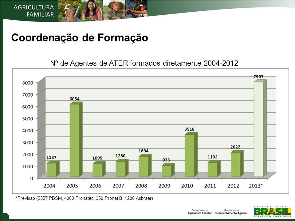 Nº de Agentes de ATER formados diretamente 2004-2012