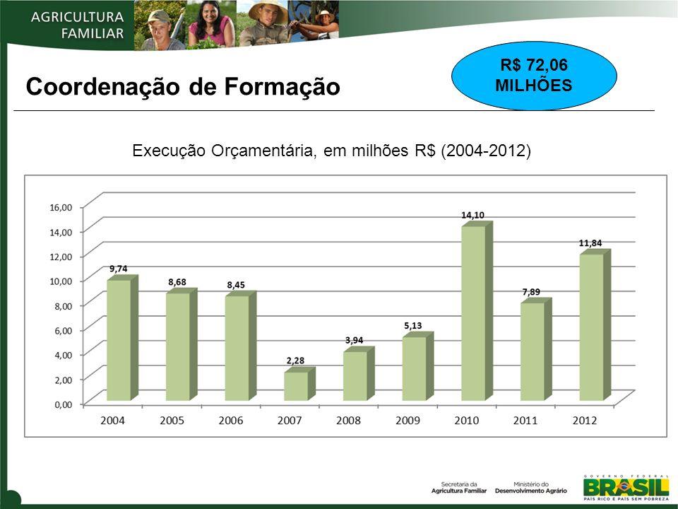 Execução Orçamentária, em milhões R$ (2004-2012)