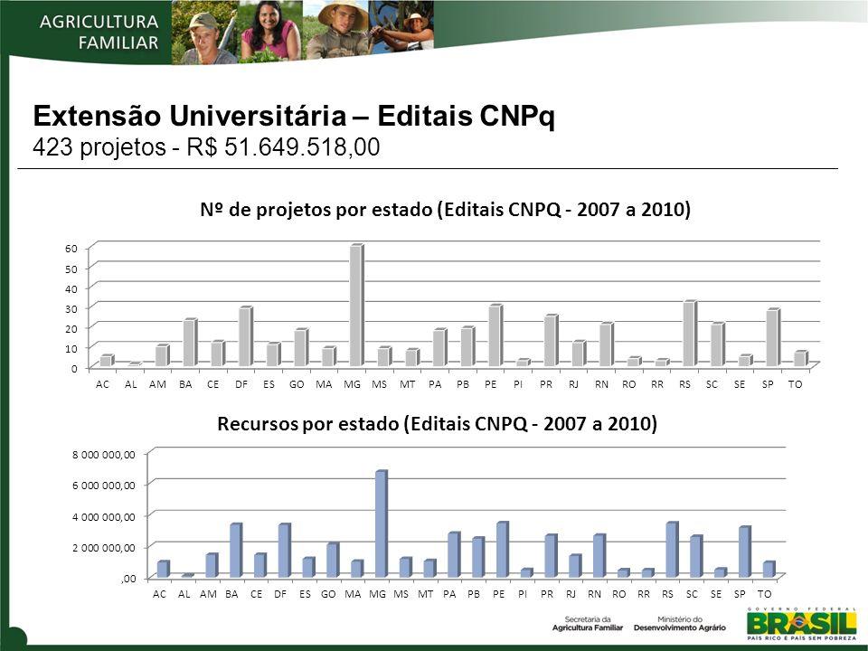 Extensão Universitária – Editais CNPq