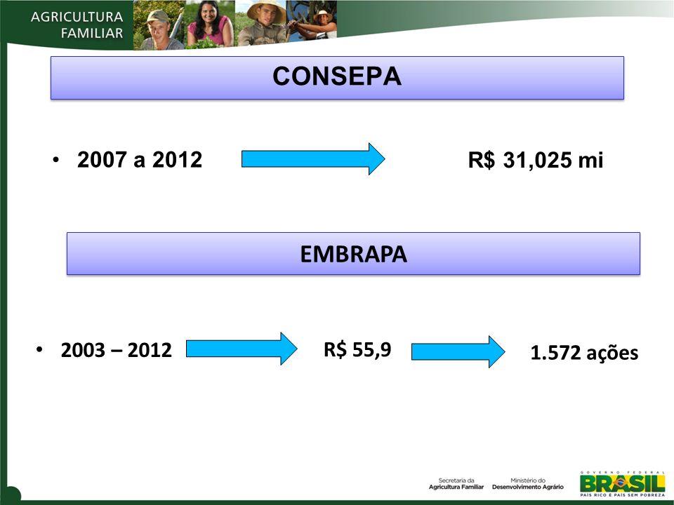 CONSEPA EMBRAPA EMBRAPA 2007 a 2012 R$ 31,025 mi 2003 – 2012 R$ 55,9