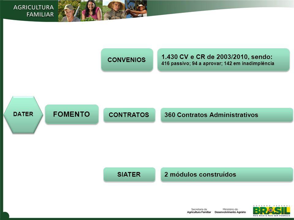 FOMENTO CONVENIOS 1.430 CV e CR de 2003/2010, sendo: CONTRATOS