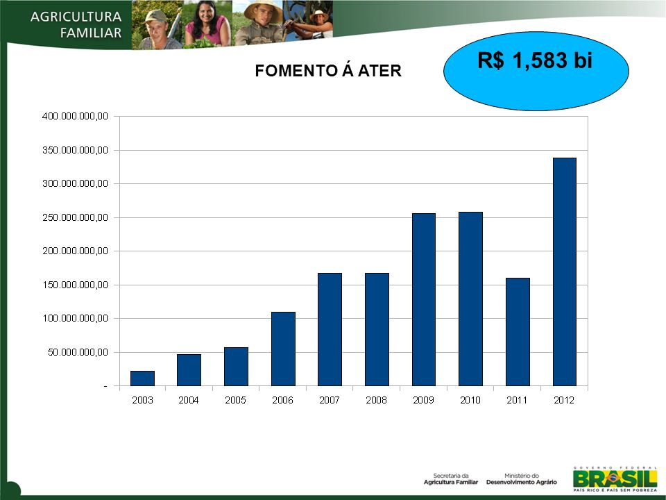 R$ 1,583 bi FOMENTO Á ATER 27