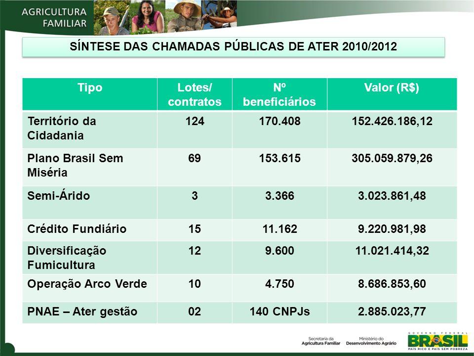 SÍNTESE DAS CHAMADAS PÚBLICAS DE ATER 2010/2012