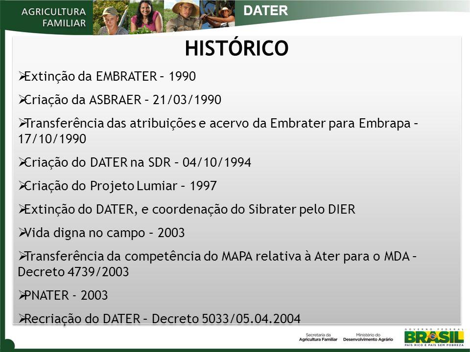HISTÓRICO DATER Extinção da EMBRATER – 1990