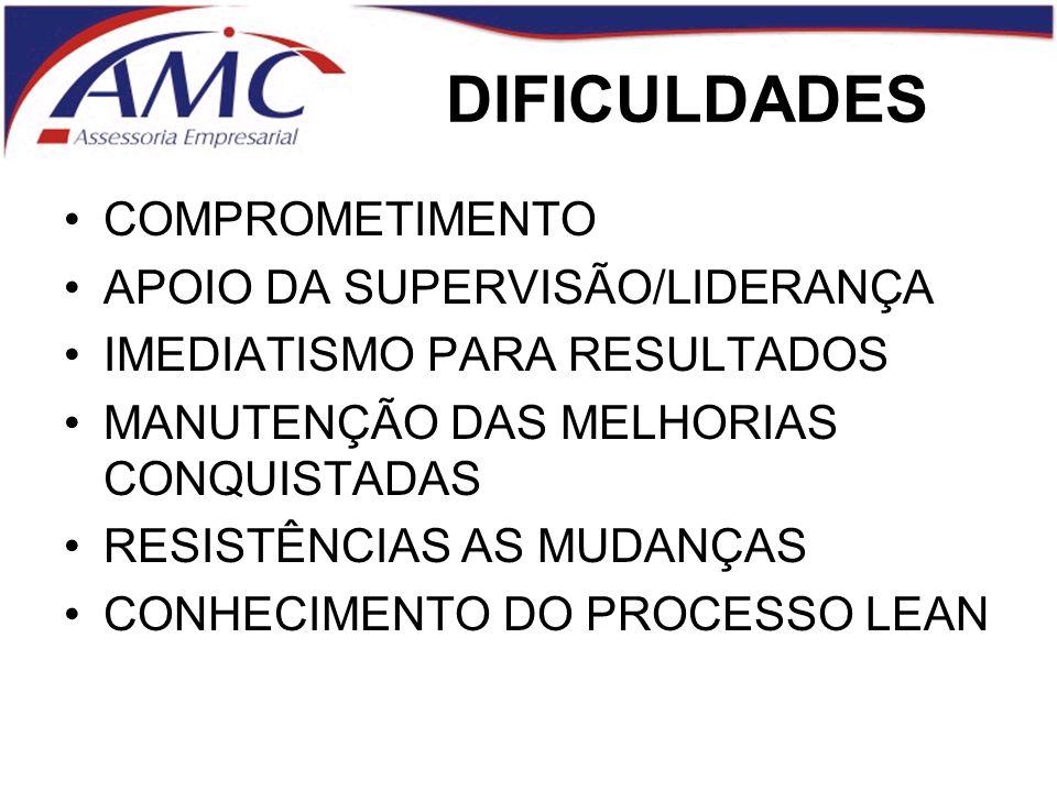 DIFICULDADES COMPROMETIMENTO APOIO DA SUPERVISÃO/LIDERANÇA
