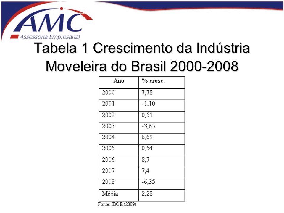 Tabela 1 Crescimento da Indústria Moveleira do Brasil 2000-2008