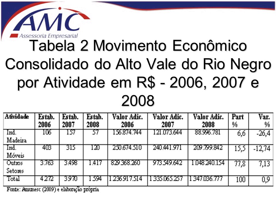 Tabela 2 Movimento Econômico Consolidado do Alto Vale do Rio Negro por Atividade em R$ - 2006, 2007 e 2008