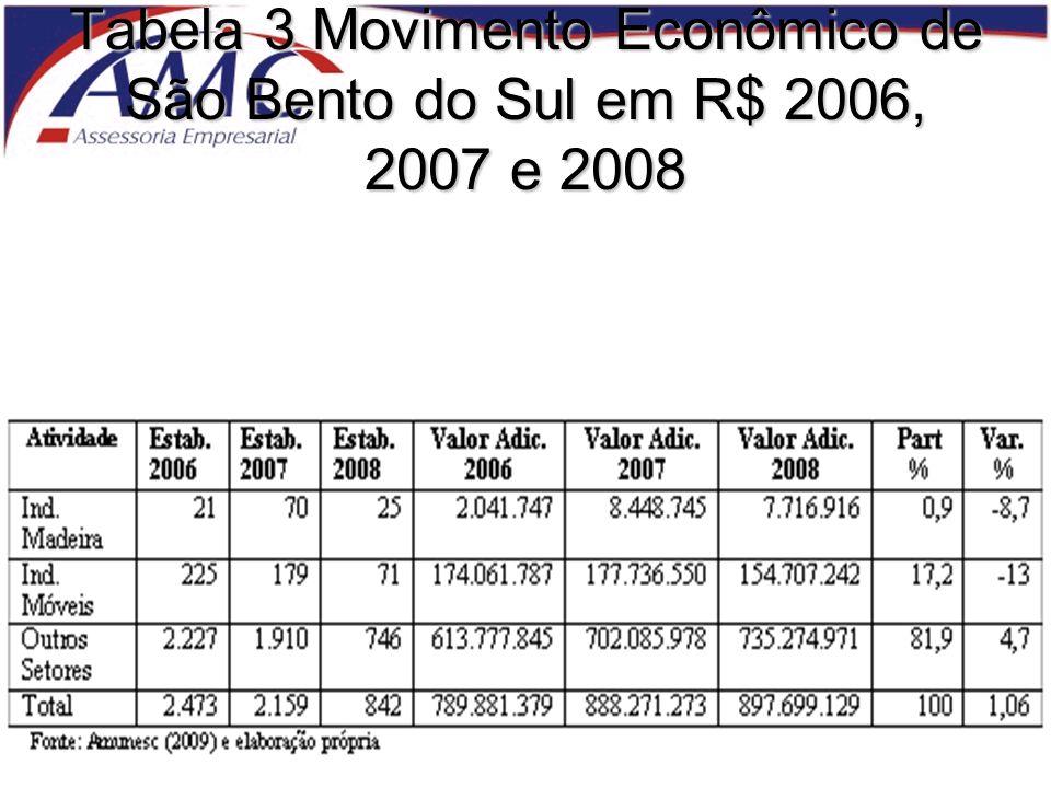 Tabela 3 Movimento Econômico de São Bento do Sul em R$ 2006, 2007 e 2008