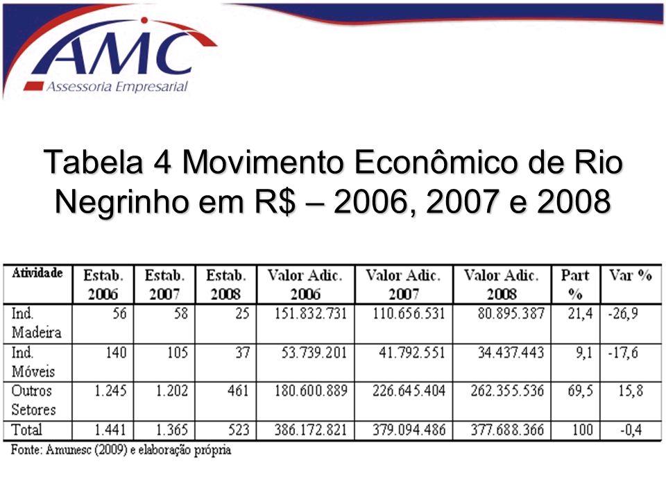 Tabela 4 Movimento Econômico de Rio Negrinho em R$ – 2006, 2007 e 2008
