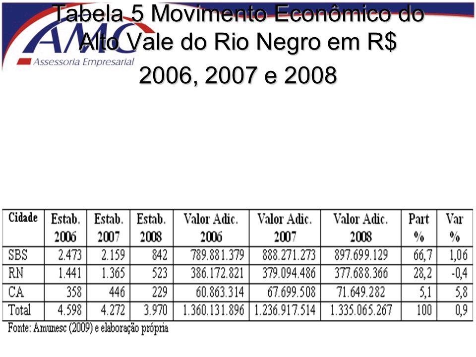 Tabela 5 Movimento Econômico do Alto Vale do Rio Negro em R$ 2006, 2007 e 2008