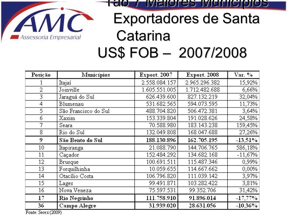 Tab 7 Maiores Municípios. Exportadores de Santa Catarina
