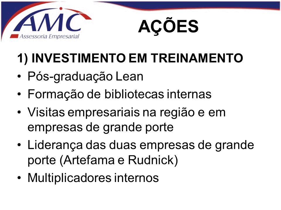 AÇÕES 1) INVESTIMENTO EM TREINAMENTO Pós-graduação Lean
