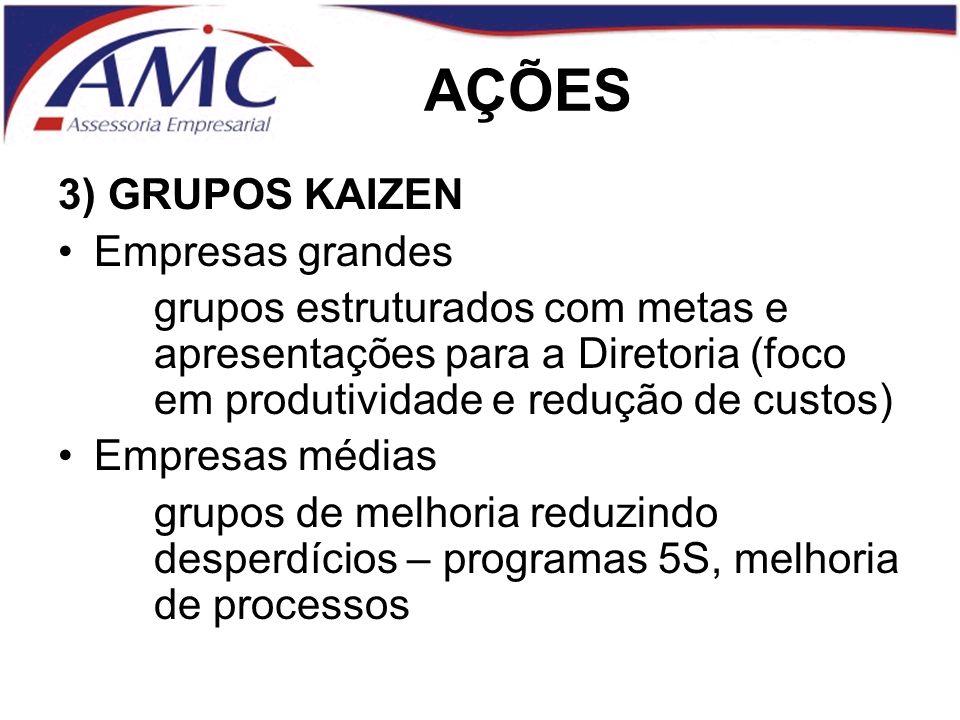 AÇÕES 3) GRUPOS KAIZEN Empresas grandes