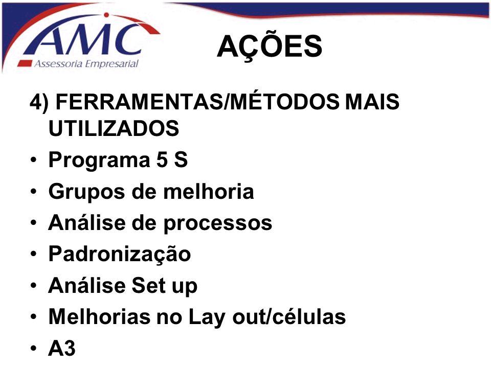AÇÕES 4) FERRAMENTAS/MÉTODOS MAIS UTILIZADOS Programa 5 S