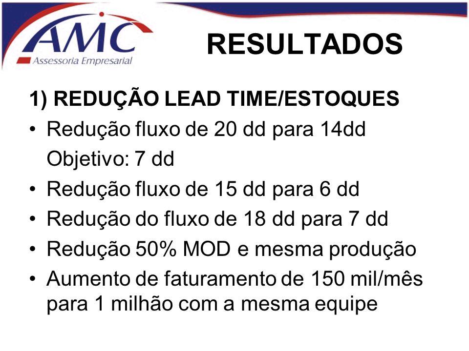 RESULTADOS 1) REDUÇÃO LEAD TIME/ESTOQUES