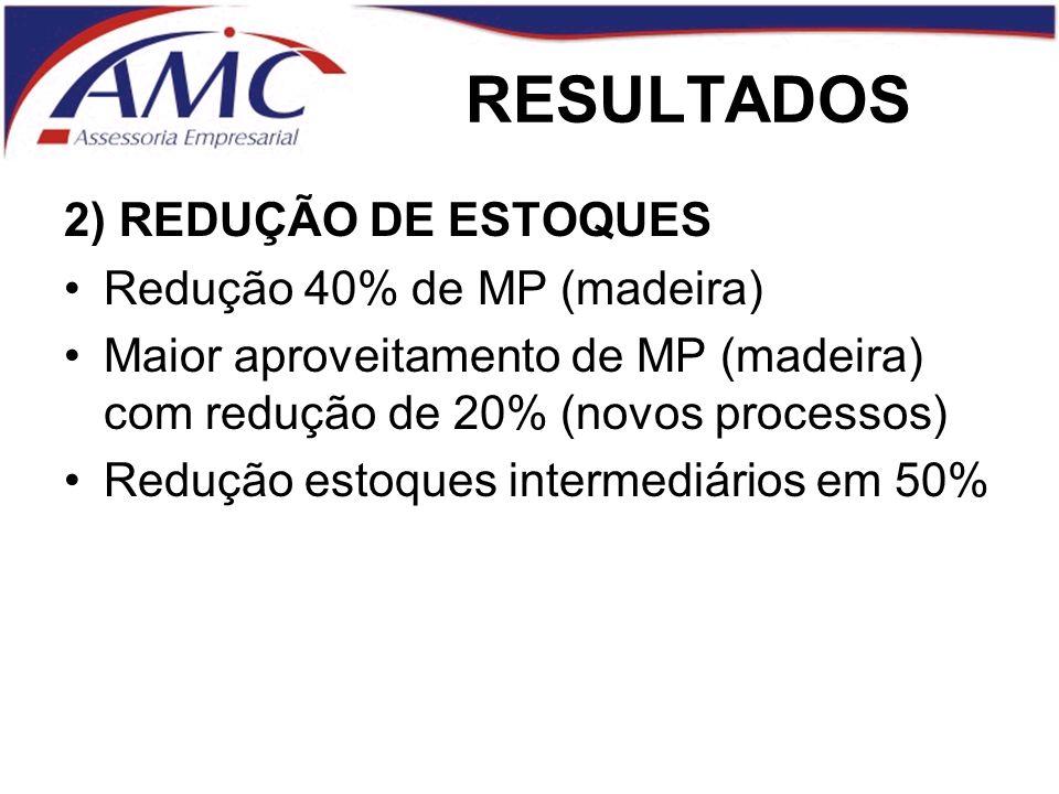 RESULTADOS 2) REDUÇÃO DE ESTOQUES Redução 40% de MP (madeira)