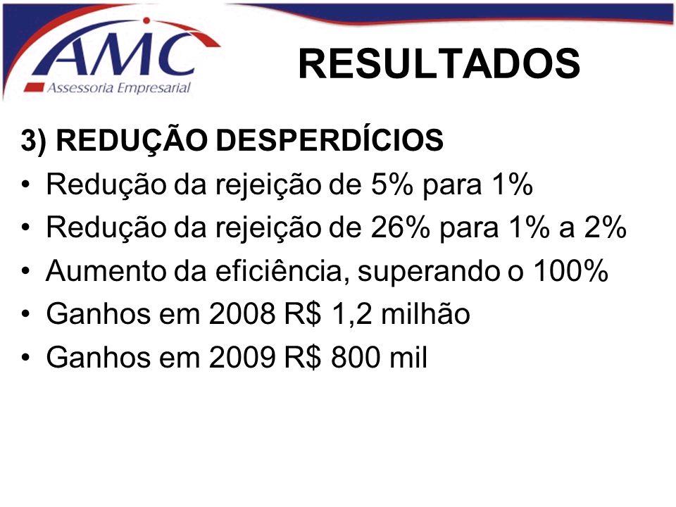 RESULTADOS 3) REDUÇÃO DESPERDÍCIOS Redução da rejeição de 5% para 1%
