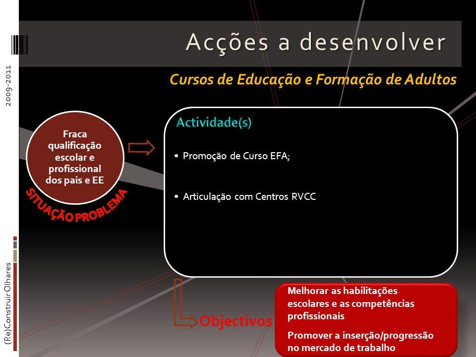 Fraca qualificação escolar e profissional dos pais e EE