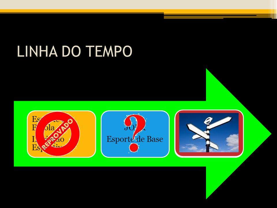 LINHA DO TEMPO Esporte na Escola Iniciação Esportiva JOER
