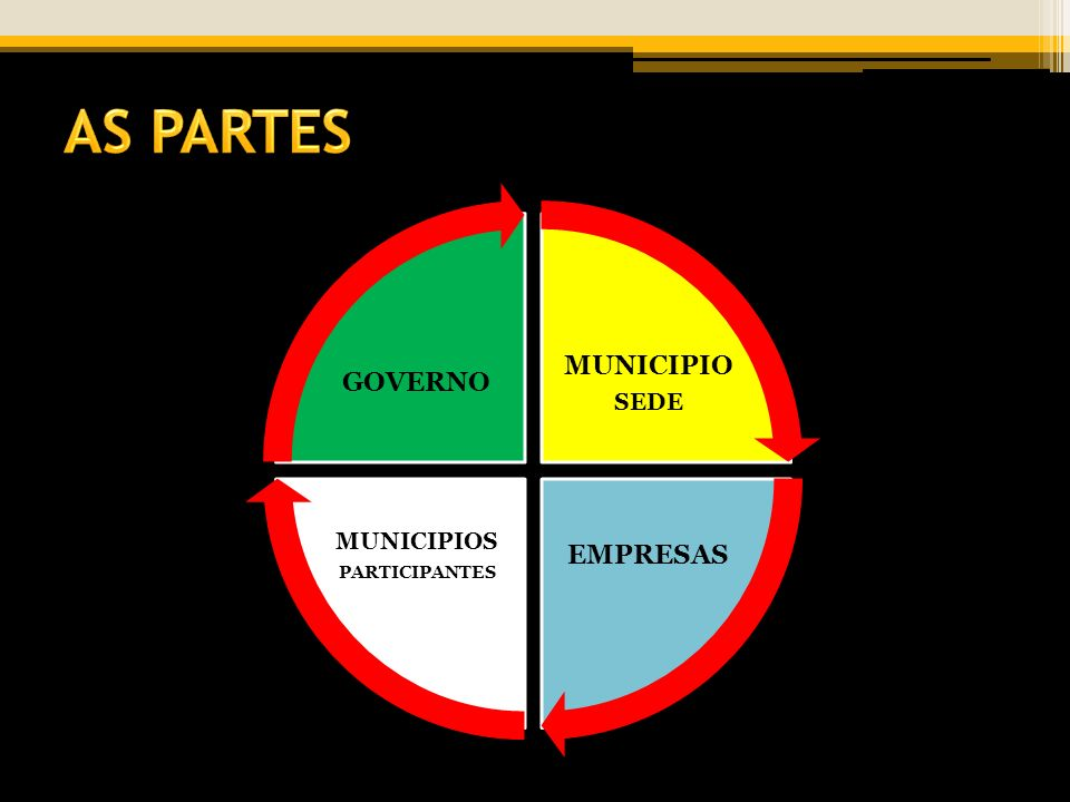 AS PARTES MUNICIPIO SEDE EMPRESAS MUNICIPIOS PARTICIPANTES GOVERNO