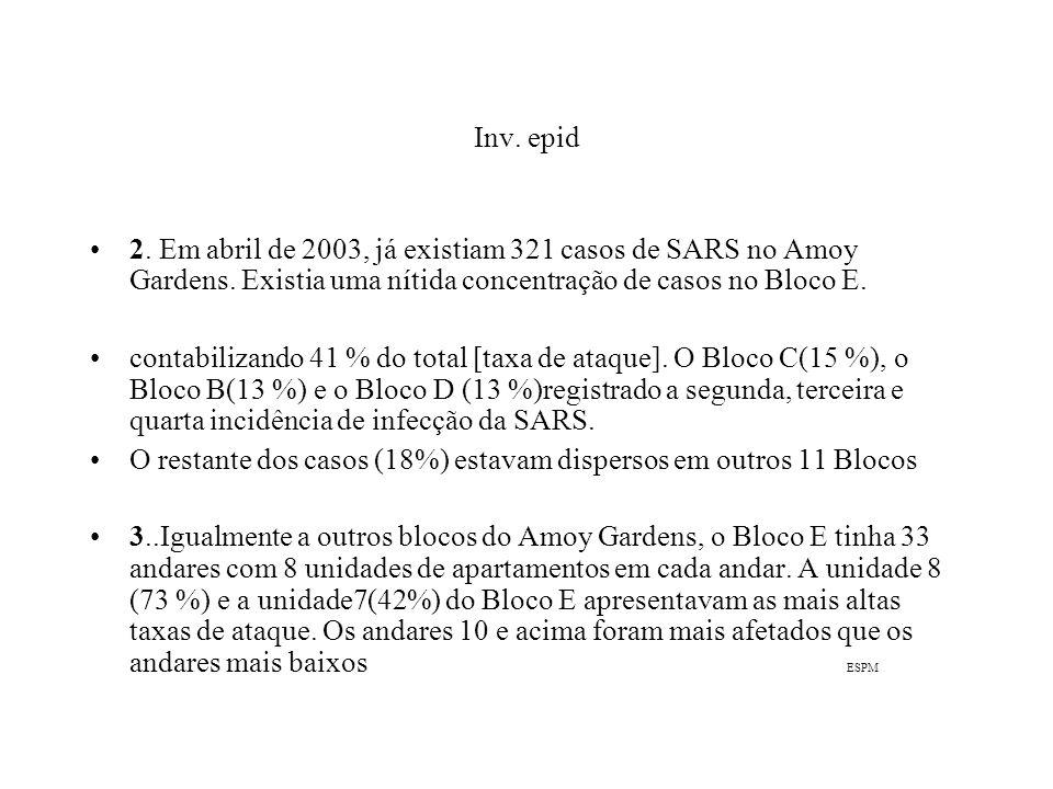 Inv. epid 2. Em abril de 2003, já existiam 321 casos de SARS no Amoy Gardens. Existia uma nítida concentração de casos no Bloco E.