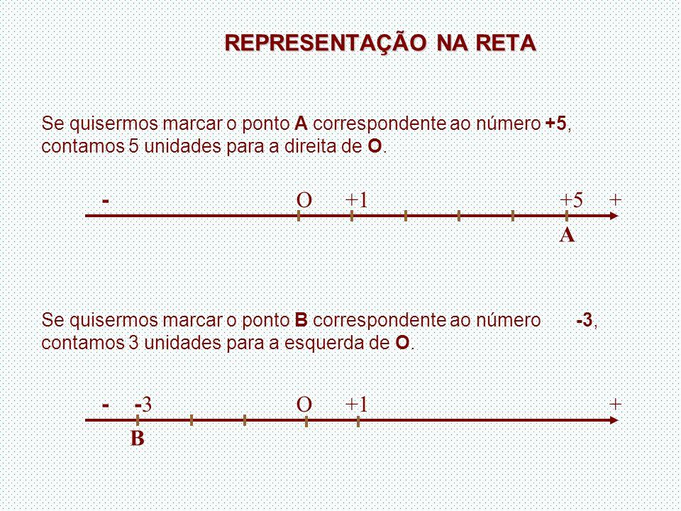 REPRESENTAÇÃO NA RETA + - O +1 +5 A + - O +1 -3 B