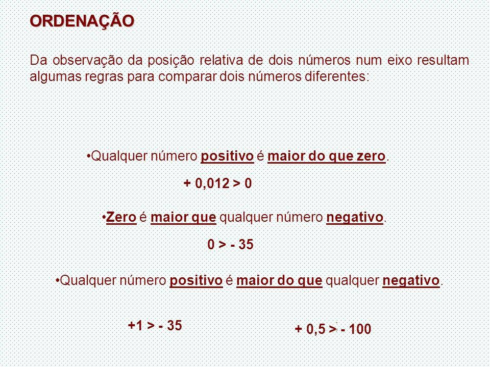 ORDENAÇÃO Da observação da posição relativa de dois números num eixo resultam algumas regras para comparar dois números diferentes: