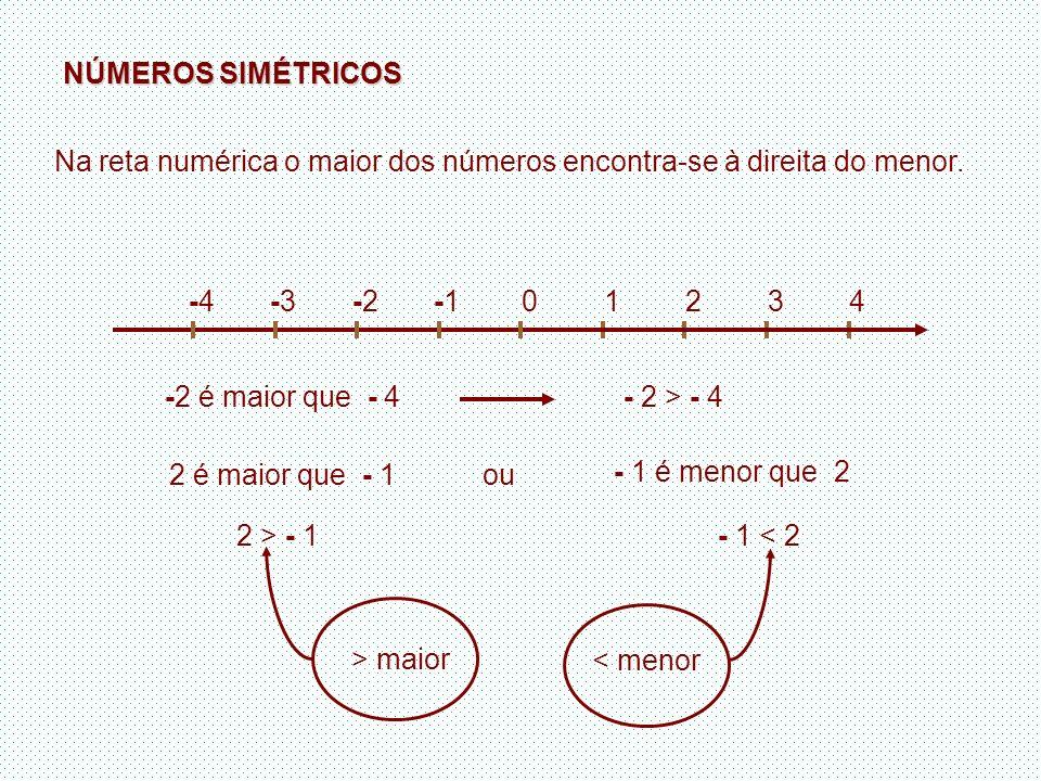 Na reta numérica o maior dos números encontra-se à direita do menor.
