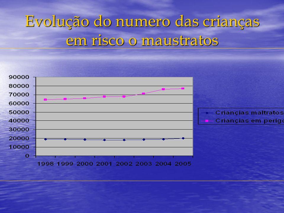 Evolução do numero das crianças em risco o maustratos