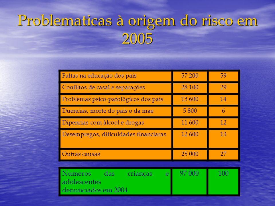 Problematicas à origem do risco em 2005