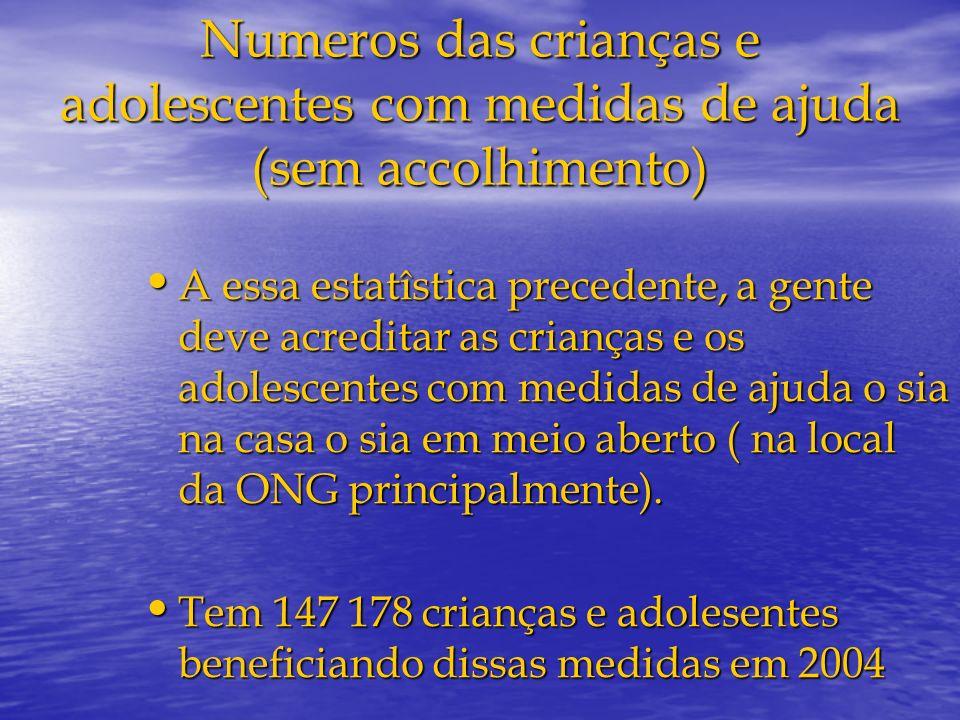 Numeros das crianças e adolescentes com medidas de ajuda (sem accolhimento)
