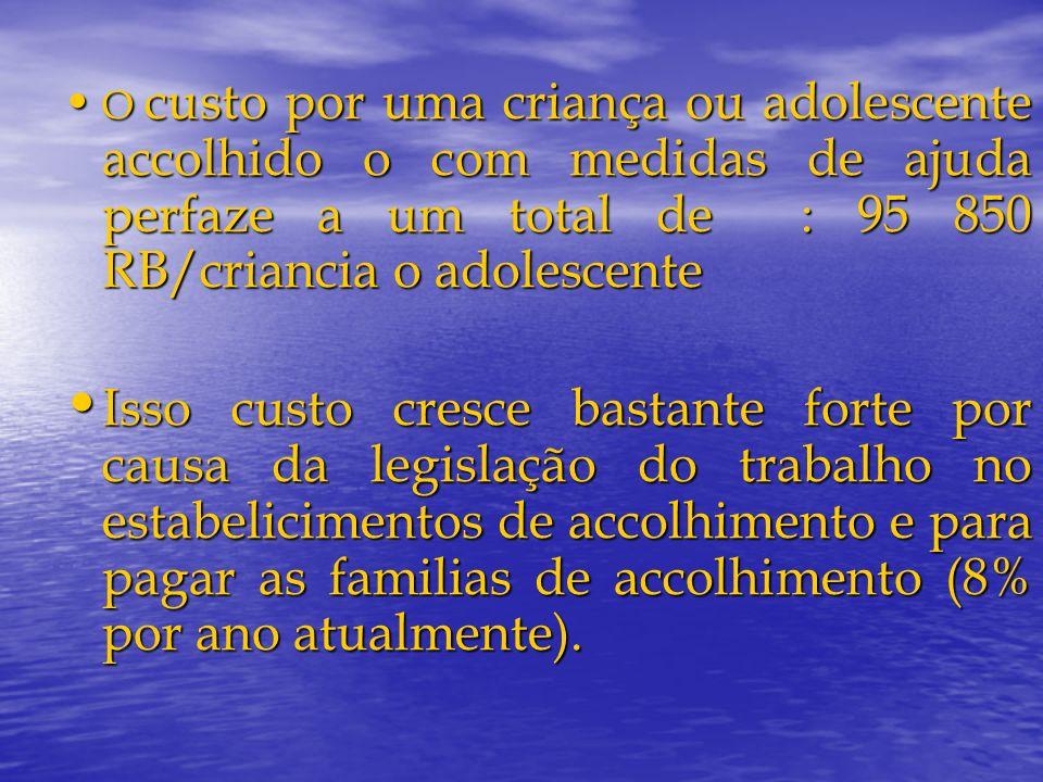 O custo por uma criança ou adolescente accolhido o com medidas de ajuda perfaze a um total de : 95 850 RB/criancia o adolescente
