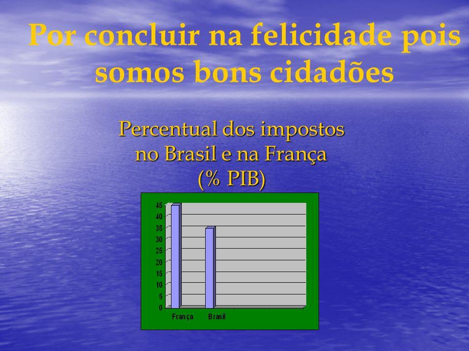 Percentual dos impostos no Brasil e na França (% PIB)