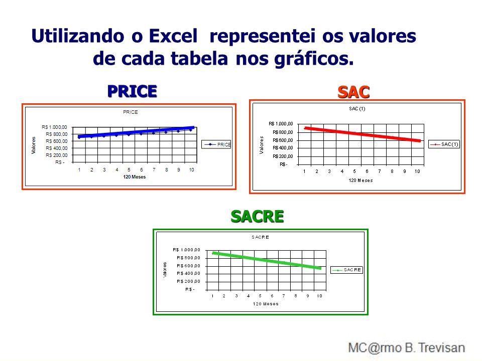 Utilizando o Excel representei os valores de cada tabela nos gráficos.