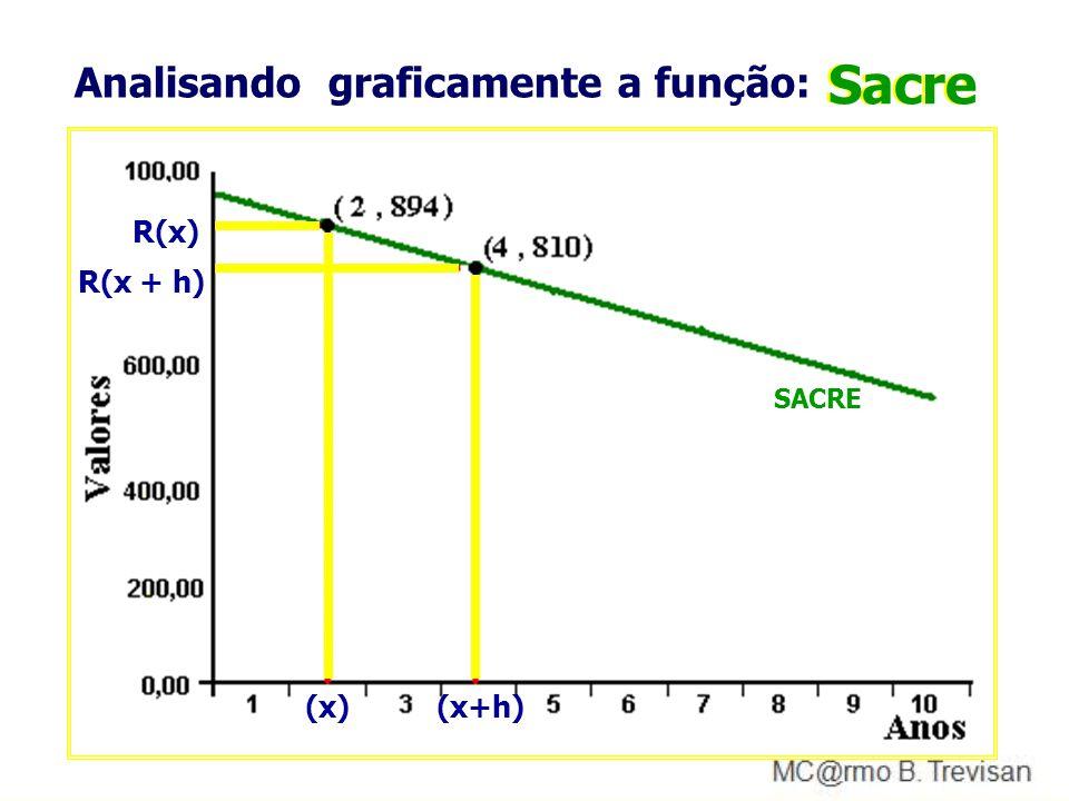 Analisando graficamente a função: