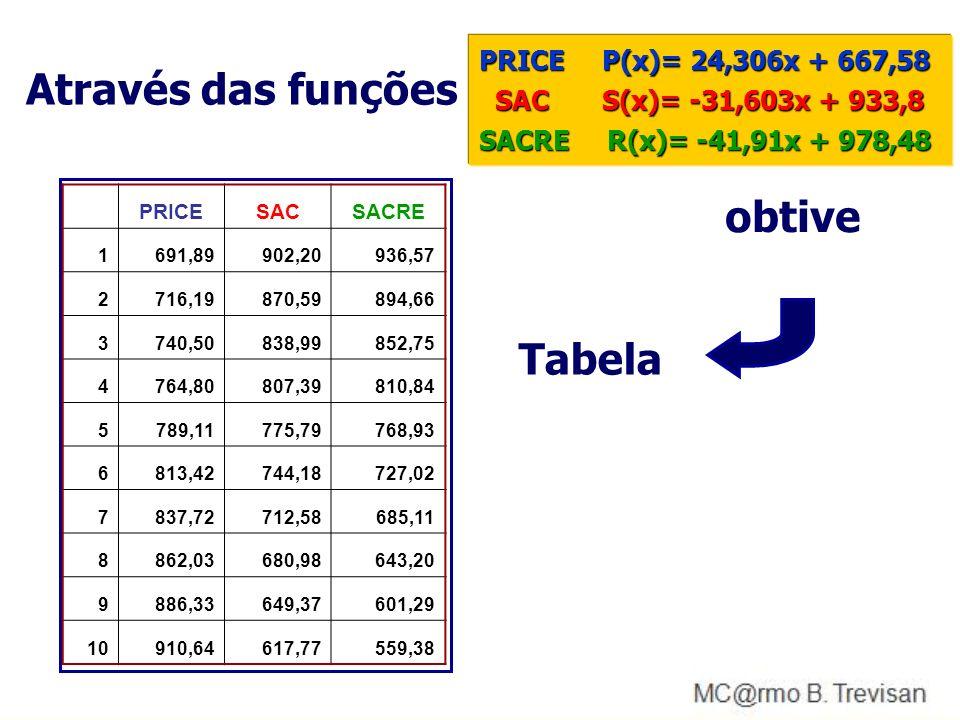 Através das funções obtive Tabela PRICE P(x)= 24,306x + 667,58