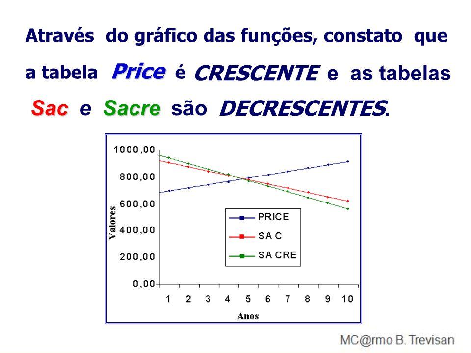 CRESCENTE e as tabelas Sac e Sacre são DECRESCENTES.