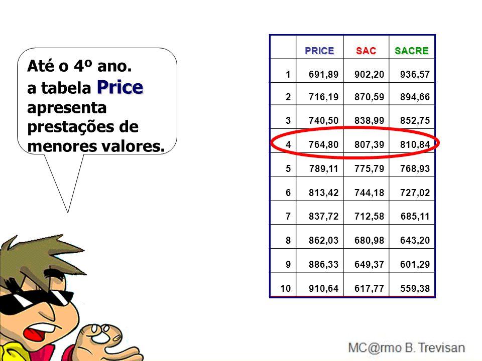 Até o 4º ano. a tabela Price apresenta prestações de menores valores.