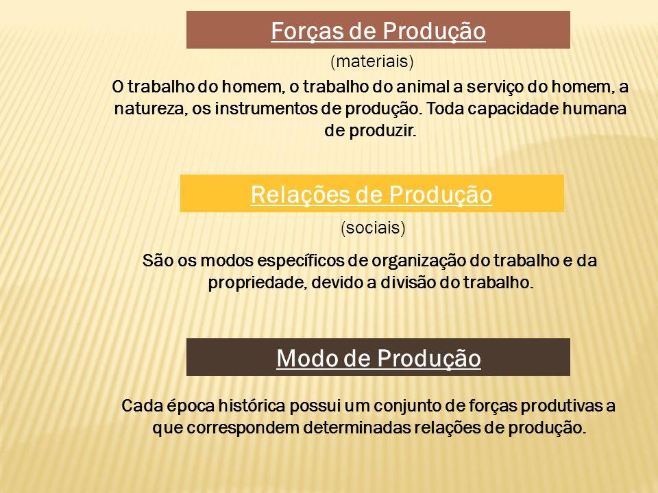 Forças de Produção Relações de Produção Modo de Produção
