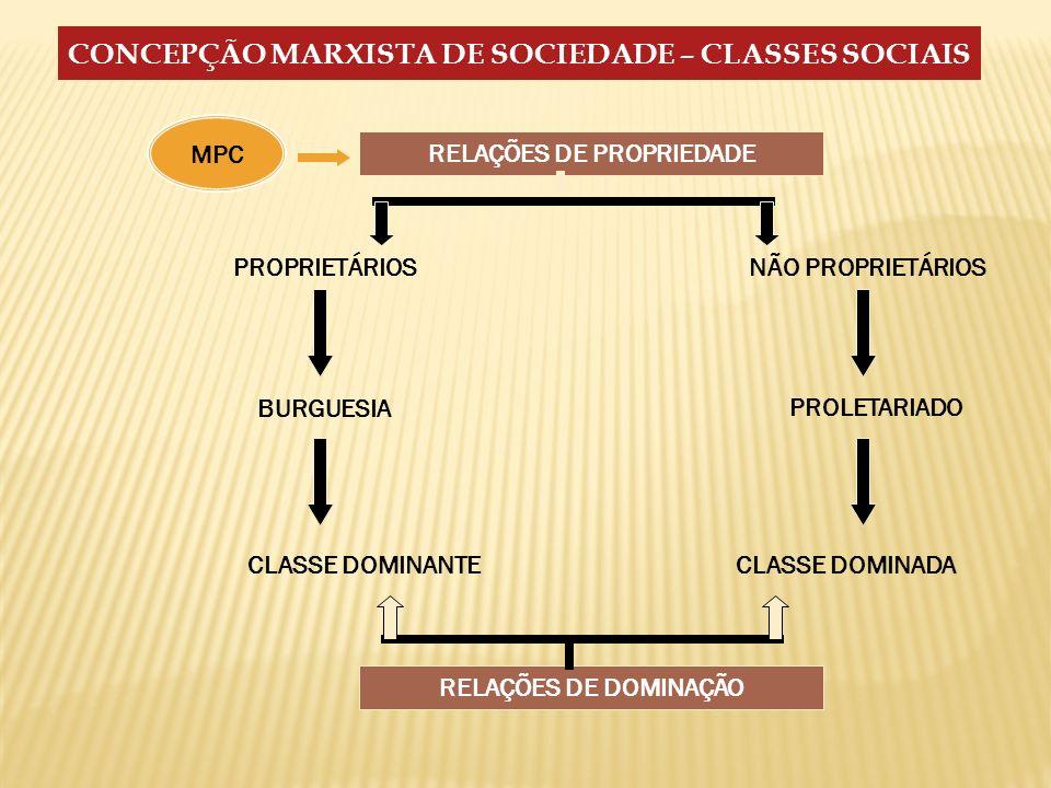 CONCEPÇÃO MARXISTA DE SOCIEDADE – CLASSES SOCIAIS