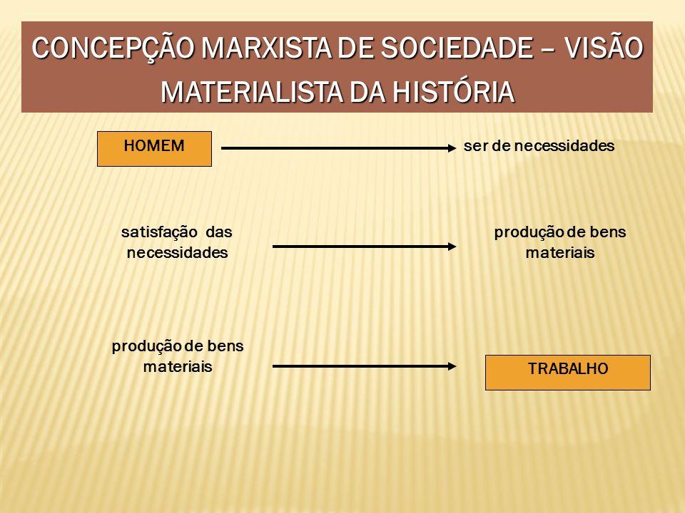 CONCEPÇÃO MARXISTA DE SOCIEDADE – VISÃO MATERIALISTA DA HISTÓRIA