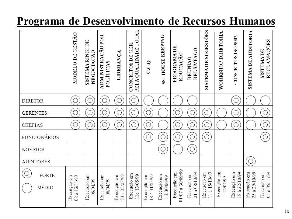 Programa de Desenvolvimento de Recursos Humanos