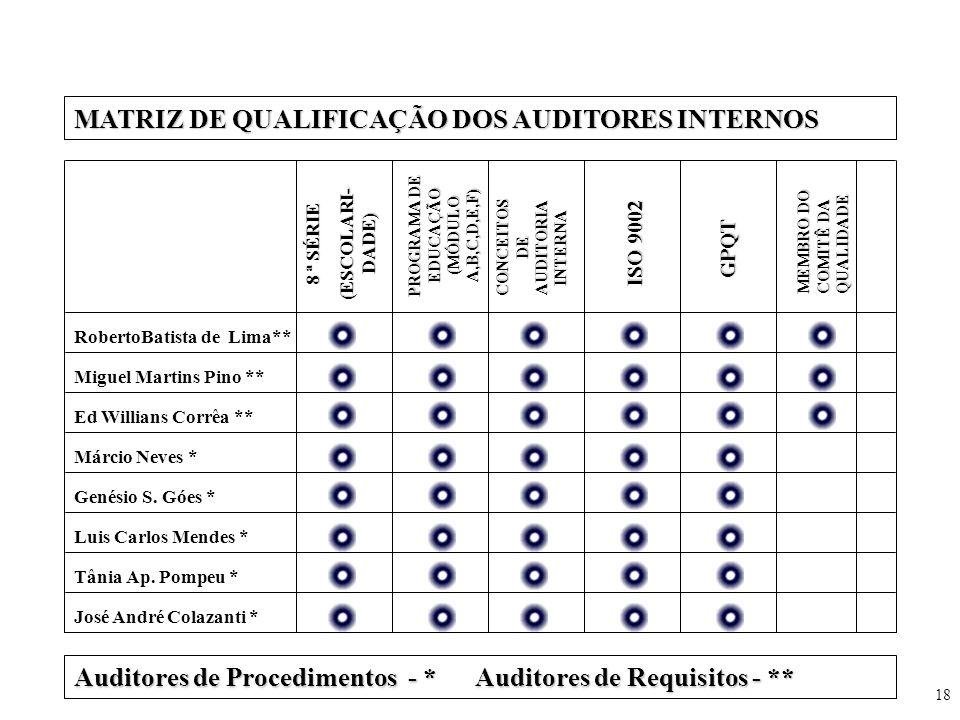 MATRIZ DE QUALIFICAÇÃO DOS AUDITORES INTERNOS