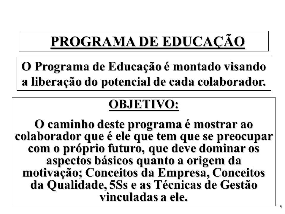 PROGRAMA DE EDUCAÇÃO O Programa de Educação é montado visando a liberação do potencial de cada colaborador.