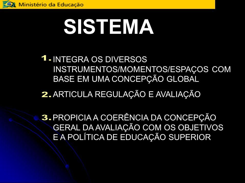 SISTEMA INTEGRA OS DIVERSOS INSTRUMENTOS/MOMENTOS/ESPAÇOS COM BASE EM UMA CONCEPÇÃO GLOBAL. 1. ARTICULA REGULAÇÃO E AVALIAÇÃO.