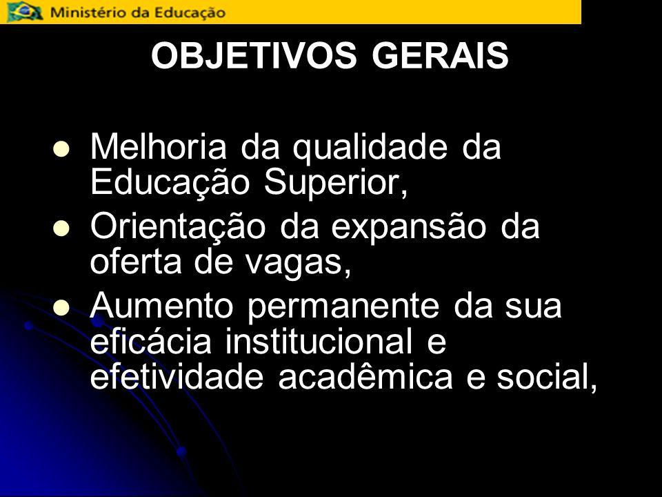 OBJETIVOS GERAIS Melhoria da qualidade da Educação Superior, Orientação da expansão da oferta de vagas,