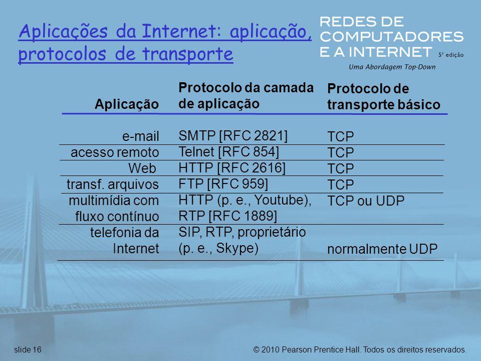 Aplicações da Internet: aplicação, protocolos de transporte