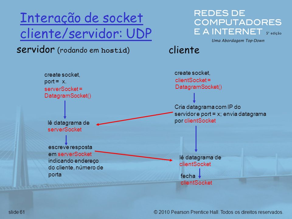 Interação de socket cliente/servidor: UDP