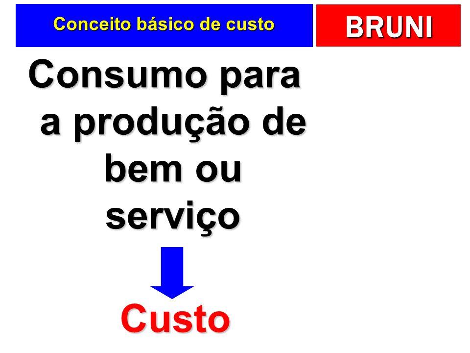 Conceito básico de custo