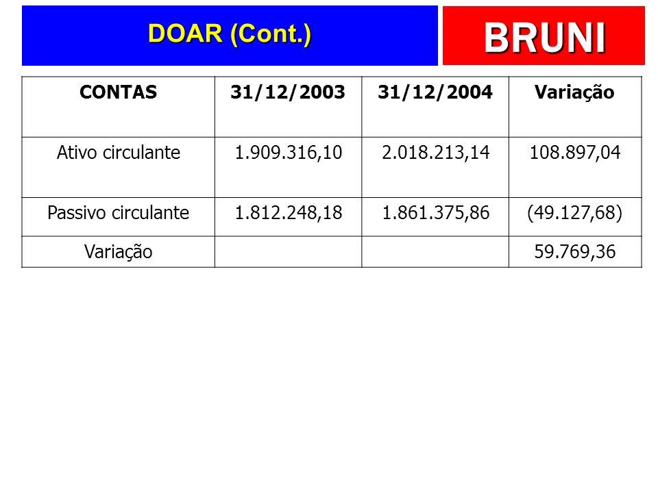 DOAR (Cont.) CONTAS 31/12/2003 31/12/2004 Variação Ativo circulante